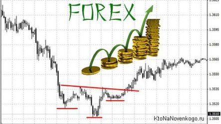 Простые стратегии для торговли на Forex