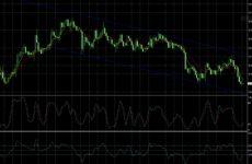 График движения рыночной цены – друг трейдера