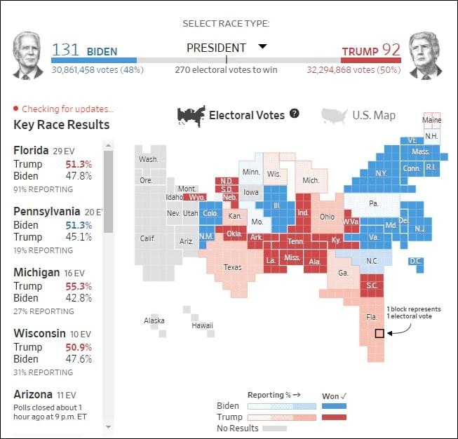 первые результаты выборов в США